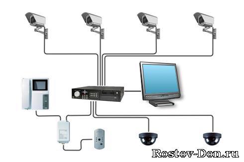 Системы уличного видеонаблюдения своими руками